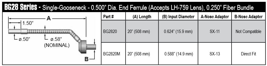 BG2820M - Single gooseneck fiber optic, length=20 in. active fiber diameter .250 in. for MI-150 and LMI-6000