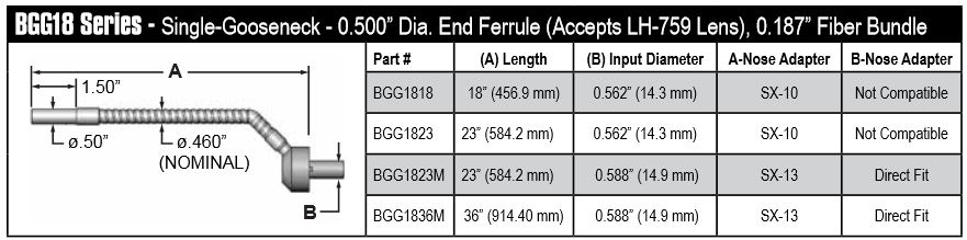 BGG1823M - Single gooseneck fiber optic, length=23 in. active fiber diameter .187 in. for MI-150 and LMI-6000