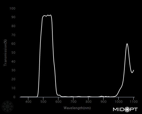 BP505-46 - 505nm Cyan bandpass filter M46